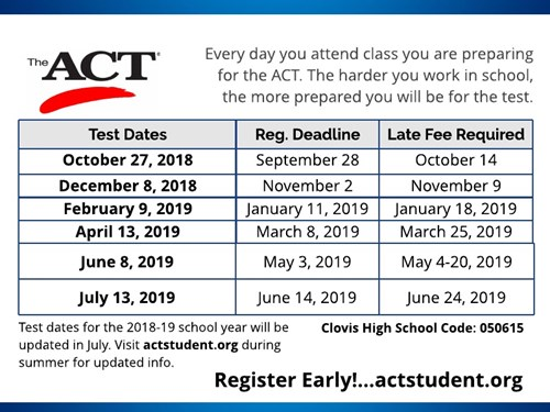 Table of ACT testing dates